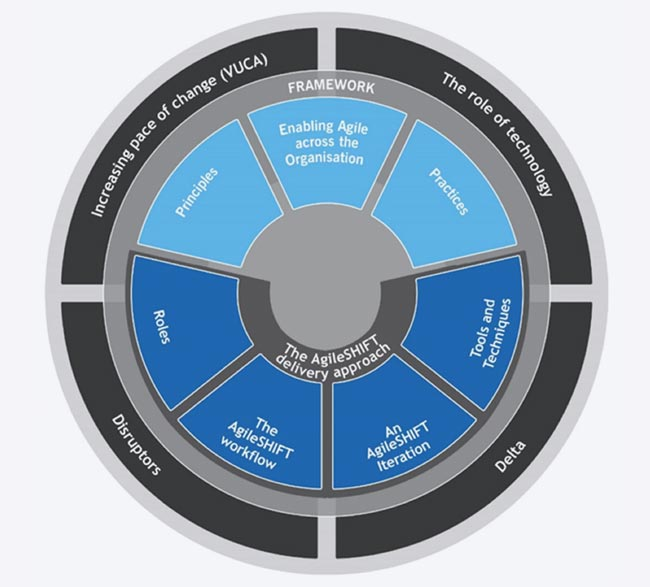 digiwise academy agile shift