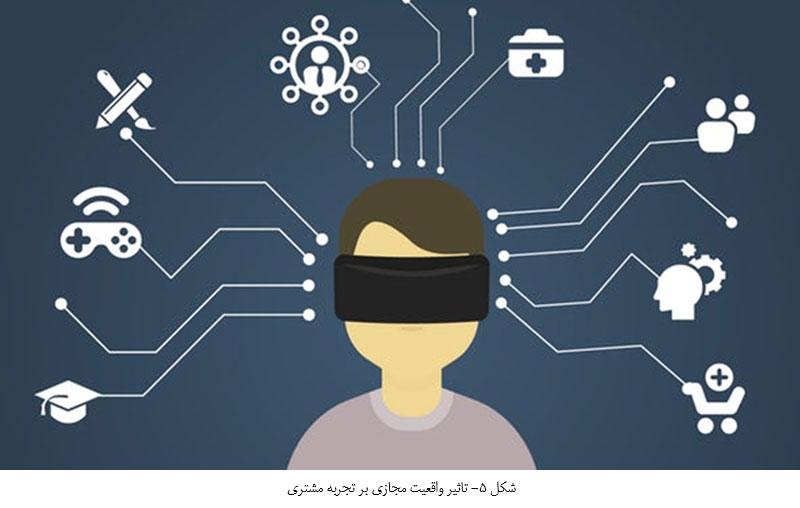 تاثیر واقعیت مجازی بر تجربه مشتری